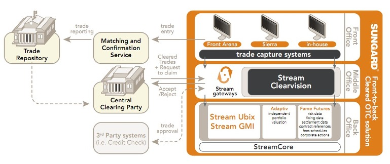 what is the Sungard & GMI ?