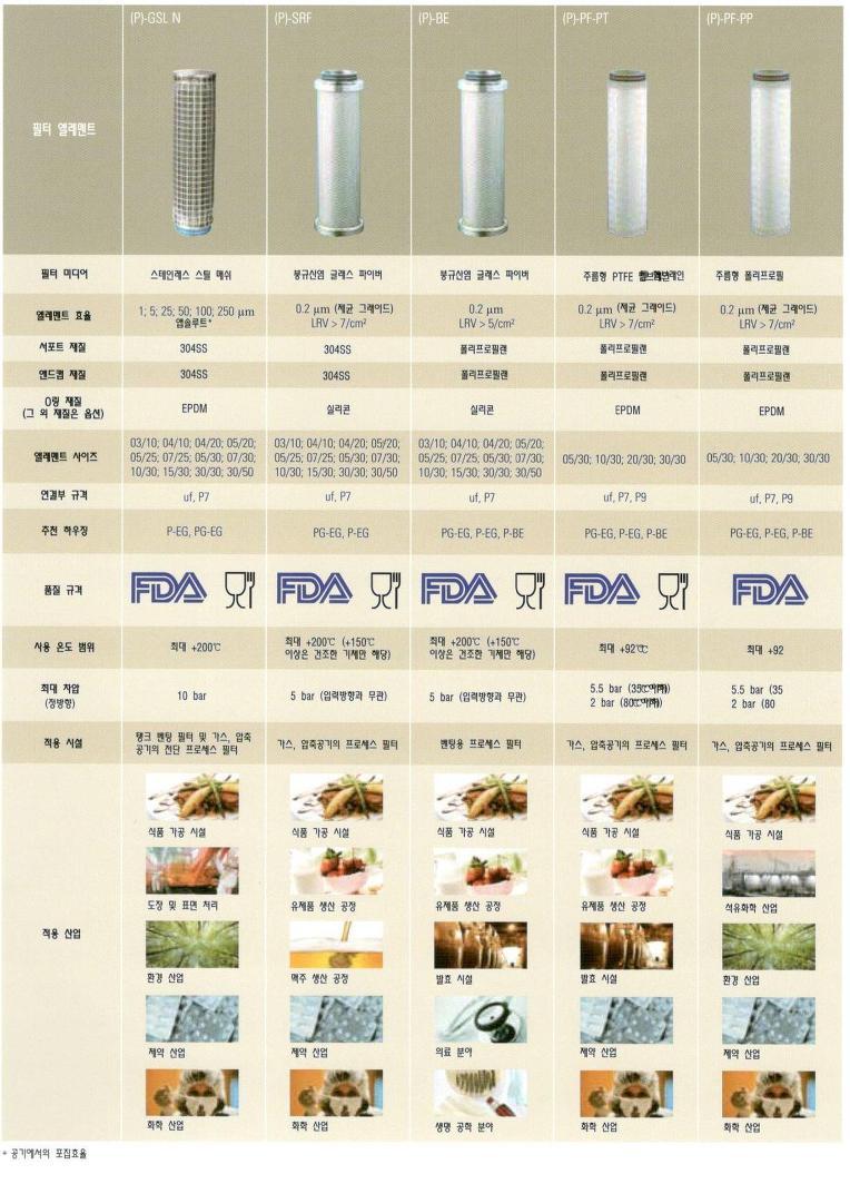 Donaldson사의 압축공기 및 가스용 프로세스 Filter Element 종류